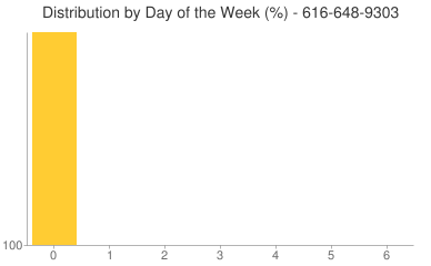 Distribution By Day 616-648-9303